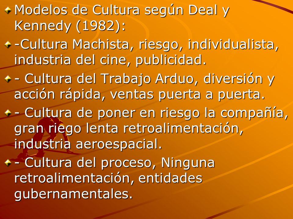 Modelos de Cultura según Deal y Kennedy (1982):