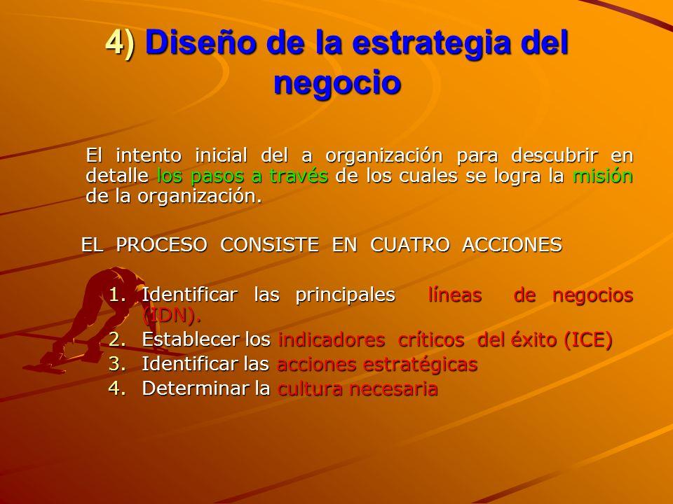 4) Diseño de la estrategia del negocio