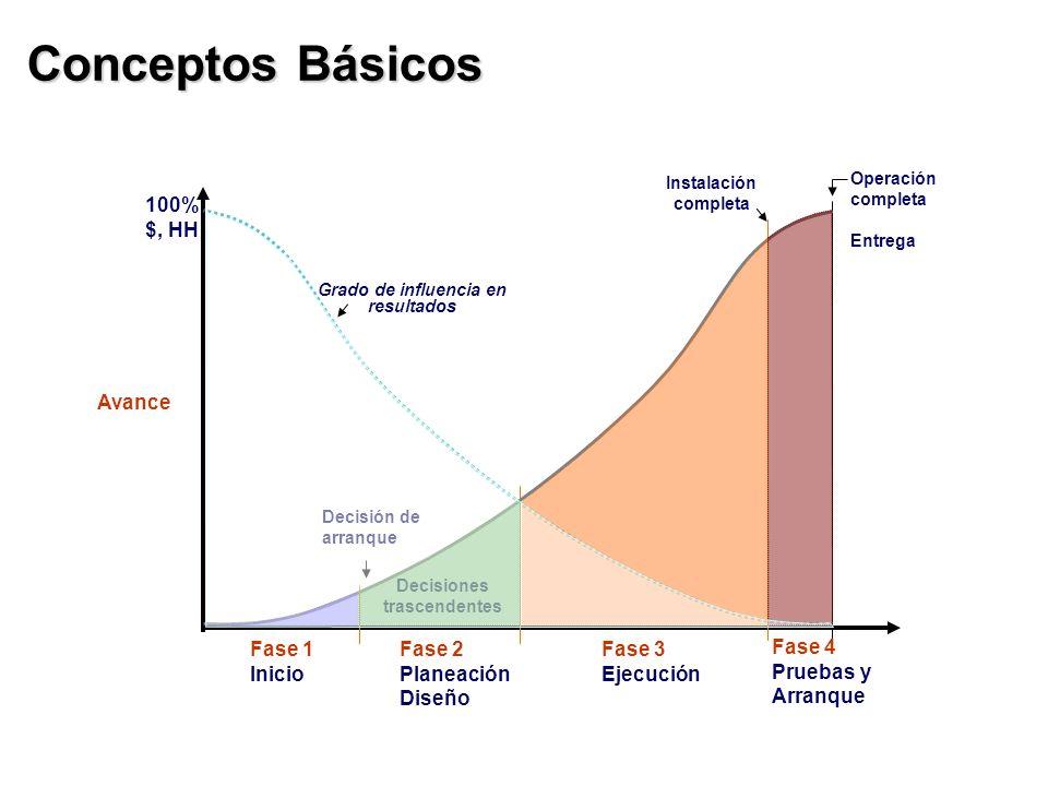 Conceptos Básicos 100% $, HH Avance Fase 1 Inicio Fase 2 Planeación