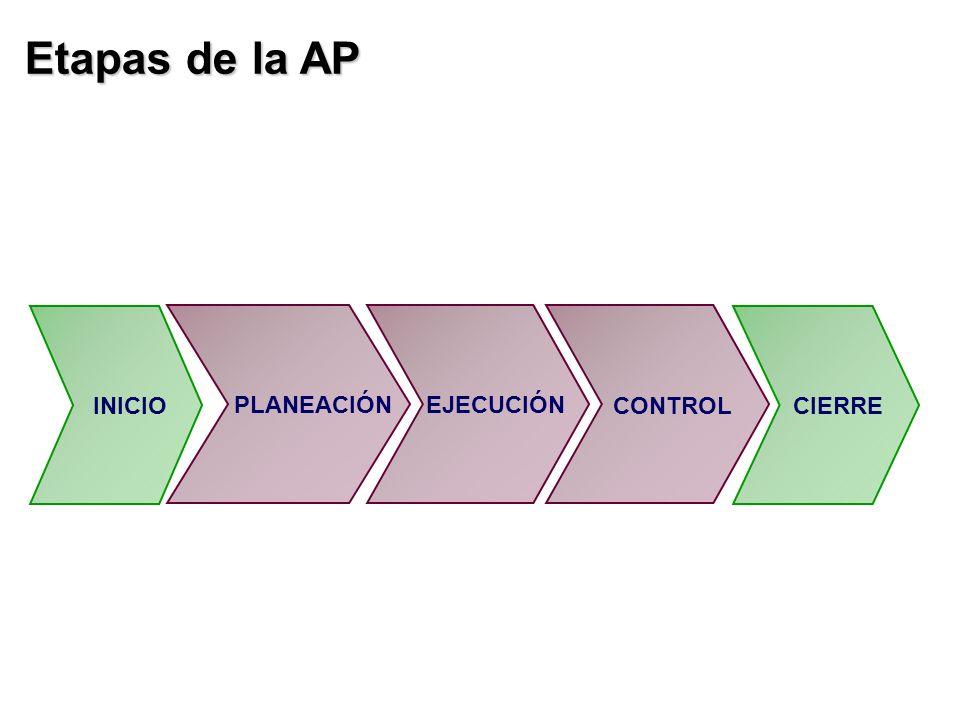Etapas de la AP INICIO PLANEACIÓN EJECUCIÓN CONTROL CIERRE