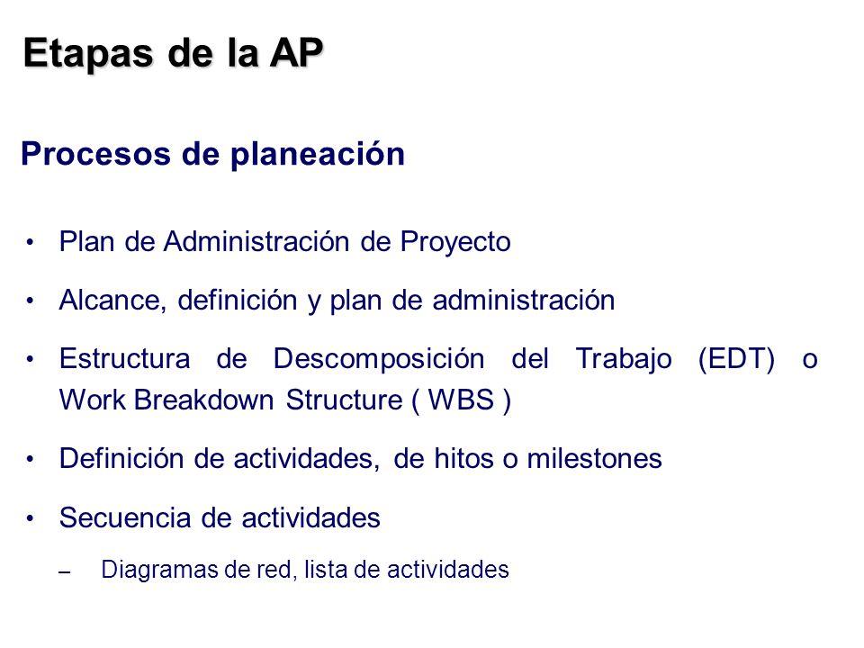 Etapas de la AP Procesos de planeación