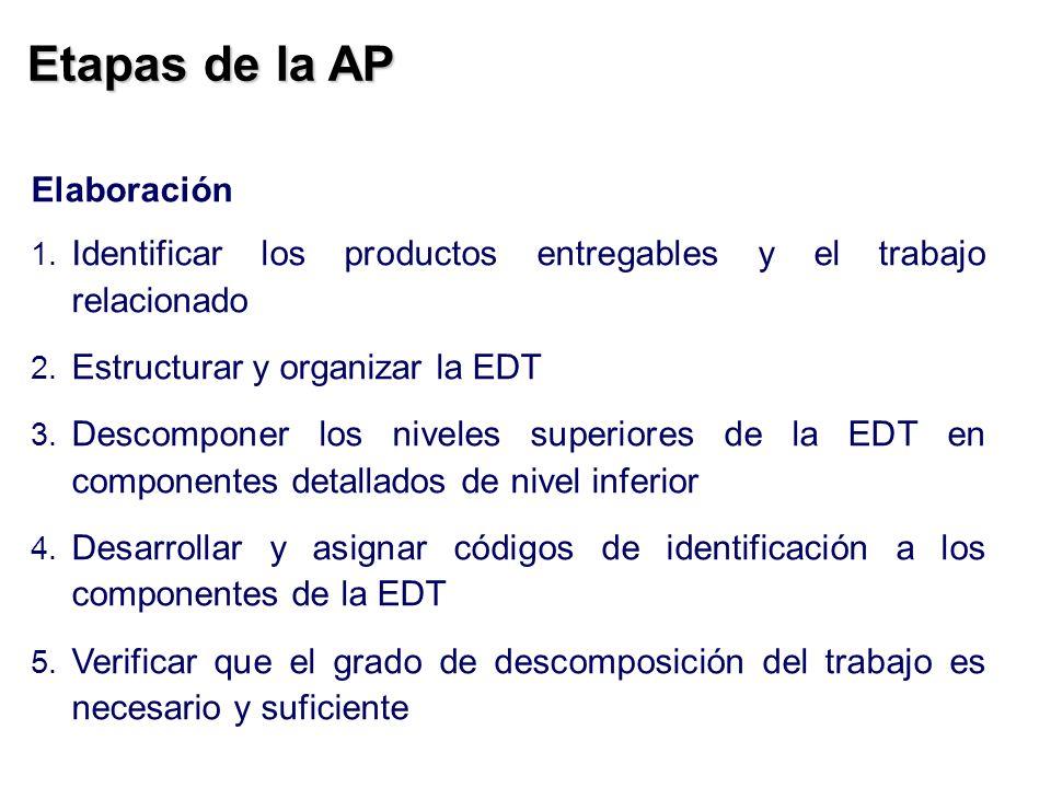 Etapas de la AP Elaboración