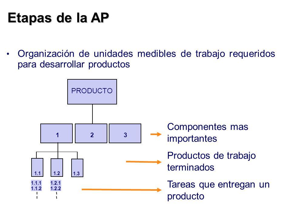 Etapas de la APOrganización de unidades medibles de trabajo requeridos para desarrollar productos. PRODUCTO.