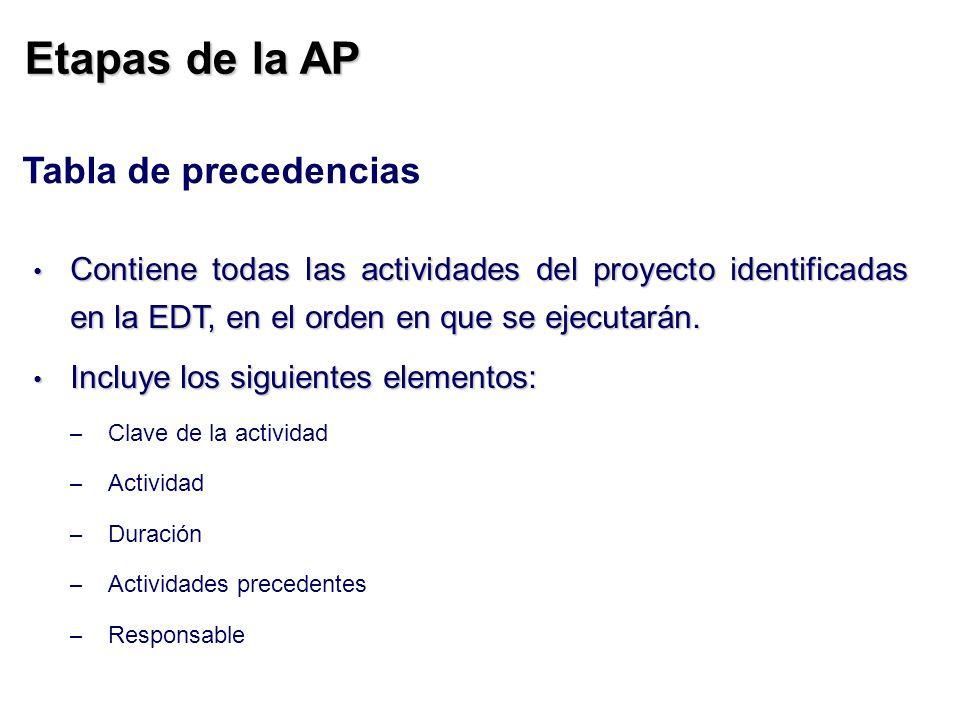 Etapas de la AP Tabla de precedencias