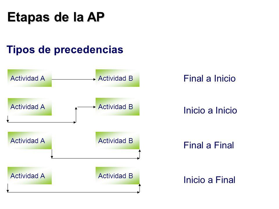 Etapas de la AP Tipos de precedencias Final a Inicio Inicio a Inicio