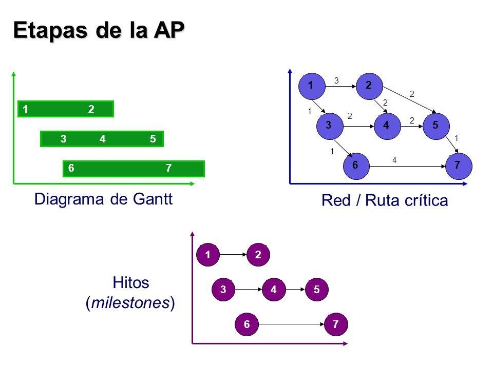Etapas de la AP Diagrama de Gantt Red / Ruta crítica Hitos