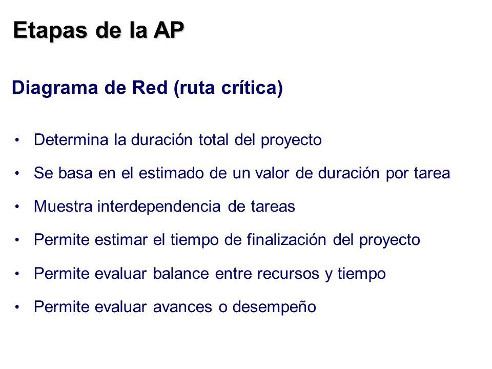 Etapas de la AP Diagrama de Red (ruta crítica)