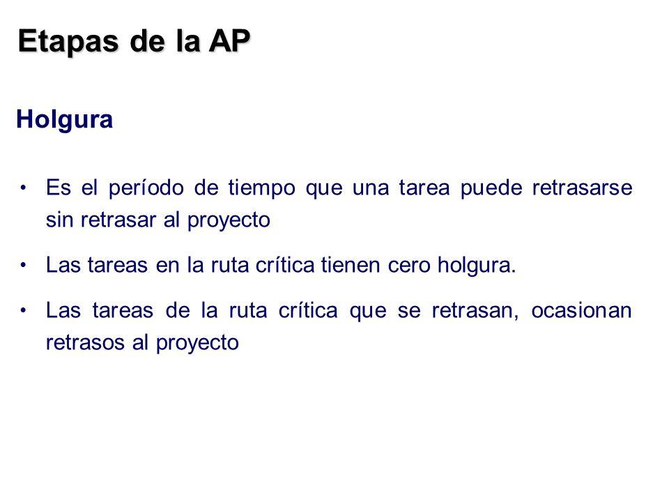 Etapas de la AP Holgura. Es el período de tiempo que una tarea puede retrasarse sin retrasar al proyecto.