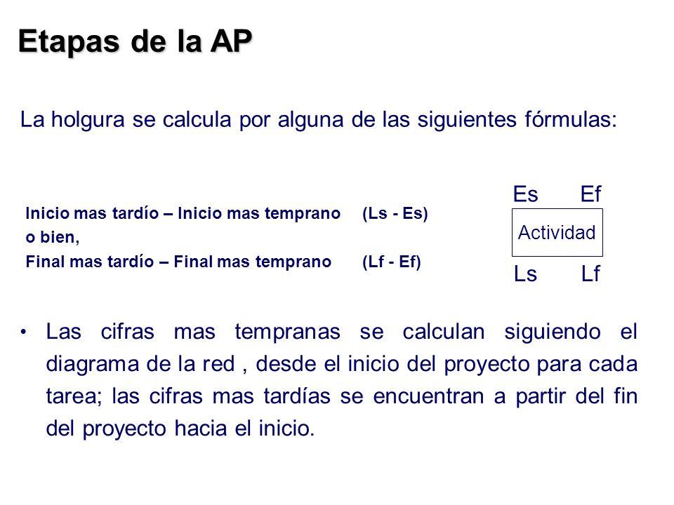 Etapas de la AP La holgura se calcula por alguna de las siguientes fórmulas: Es Ef. Inicio mas tardío – Inicio mas temprano (Ls - Es)