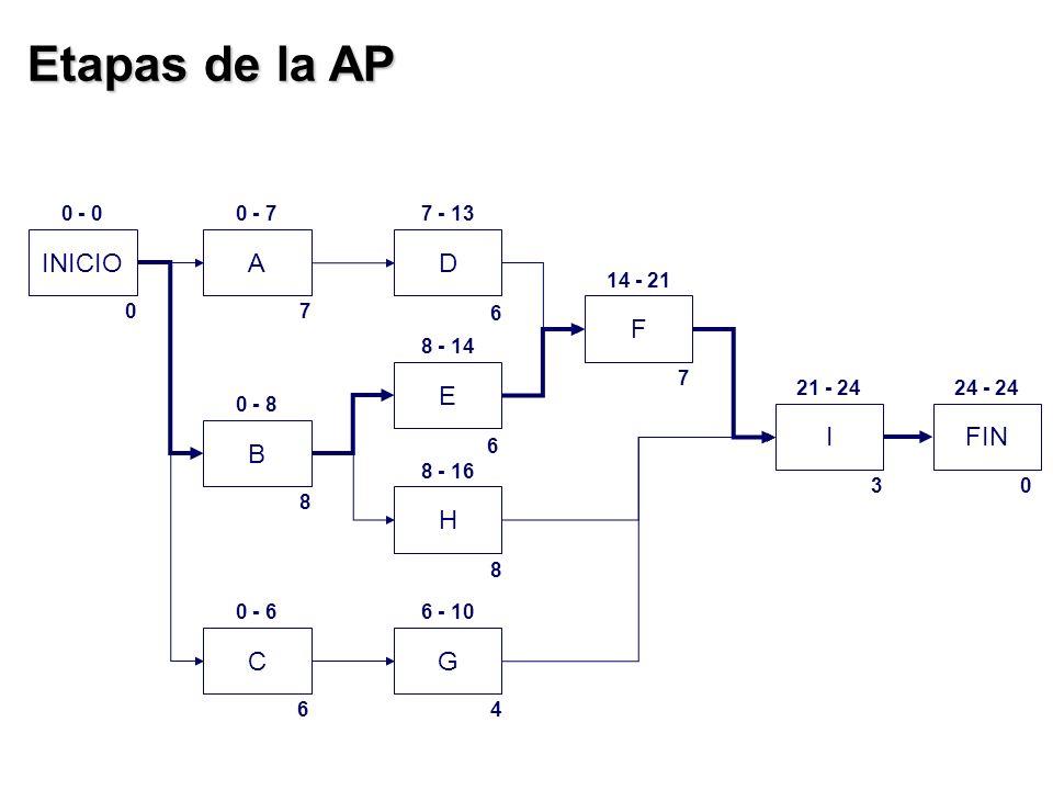 Etapas de la AP INICIO A D F E I FIN B H C G 0 - 0 0 - 7 7 - 13