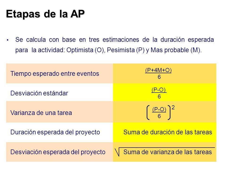 Etapas de la AP Se calcula con base en tres estimaciones de la duración esperada para la actividad: Optimista (O), Pesimista (P) y Mas probable (M).