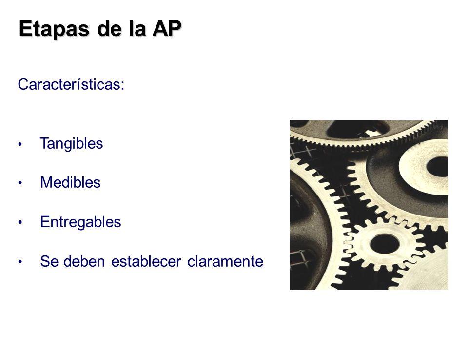 Etapas de la AP Características: Medibles Entregables