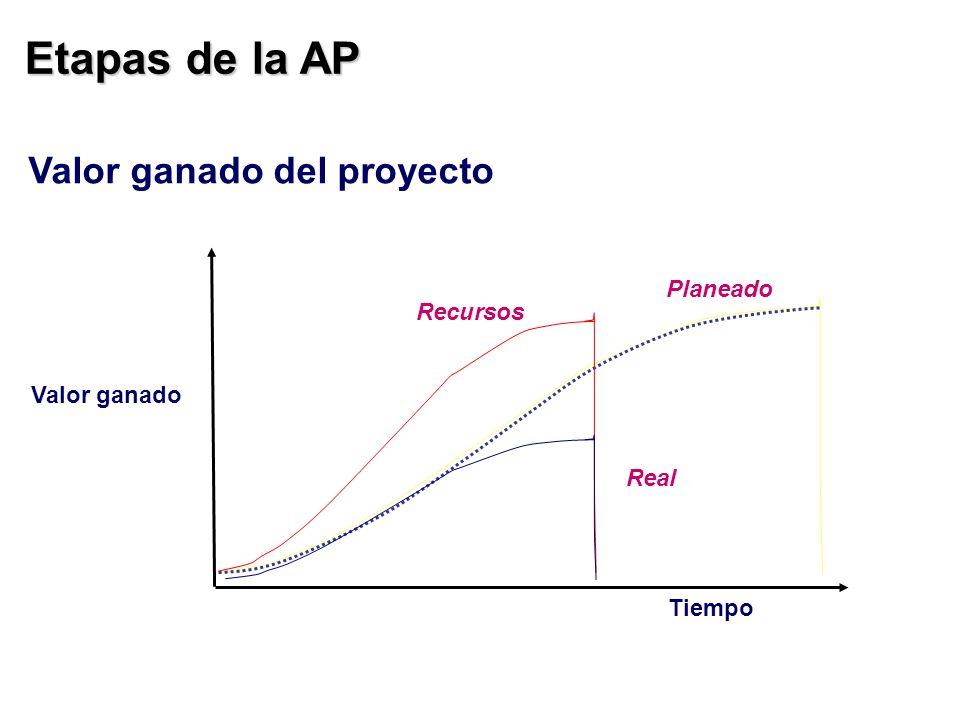 Etapas de la AP Valor ganado del proyecto Planeado Recursos