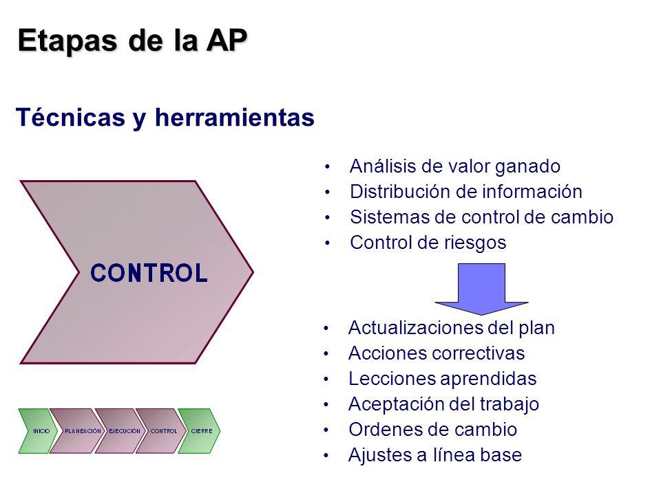 Etapas de la AP Técnicas y herramientas Análisis de valor ganado