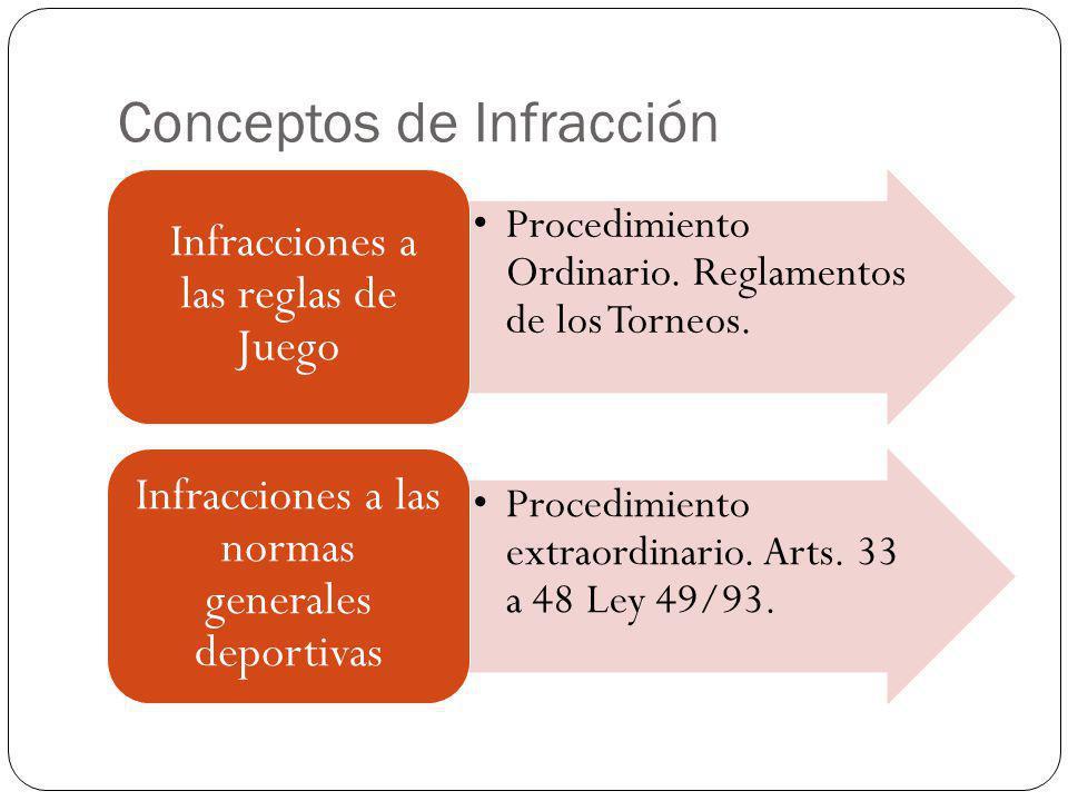 Conceptos de Infracción