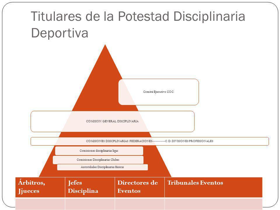 Titulares de la Potestad Disciplinaria Deportiva