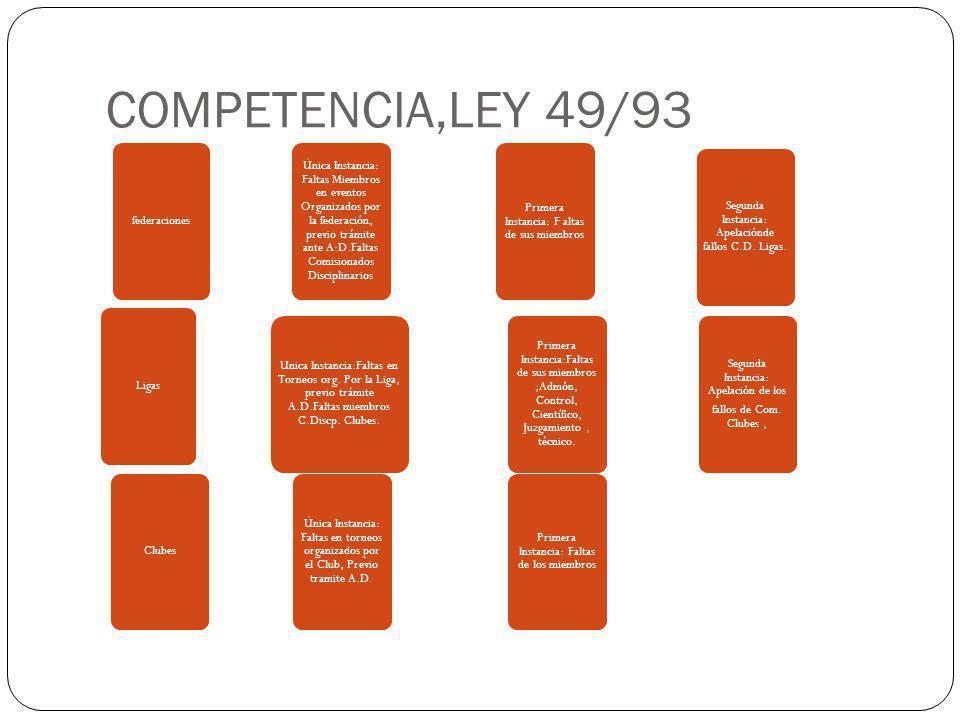 COMPETENCIA,LEY 49/93 federaciones Ligas Clubes