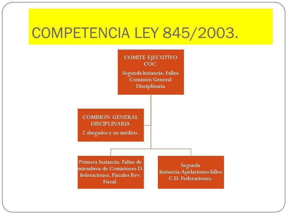 COMPETENCIA LEY 845/2003. Segunda Instancia: Fallos Comisión General Disciplinaria. COMITÉ EJECUTIVO COC.