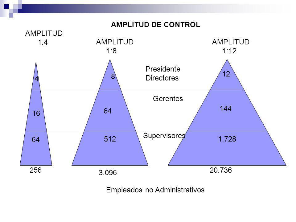 AMPLITUD DE CONTROL AMPLITUD. 1:4. AMPLITUD. 1:8. AMPLITUD. 1:12. 512. 1.728. 64. Presidente.