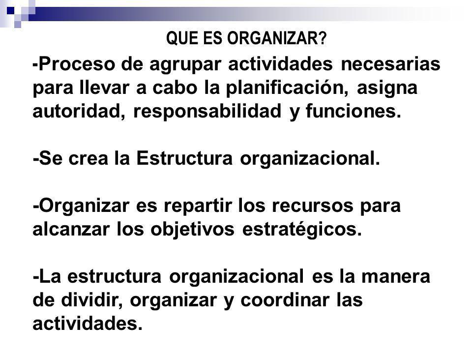 QUE ES ORGANIZAR -Proceso de agrupar actividades necesarias para llevar a cabo la planificación, asigna autoridad, responsabilidad y funciones.