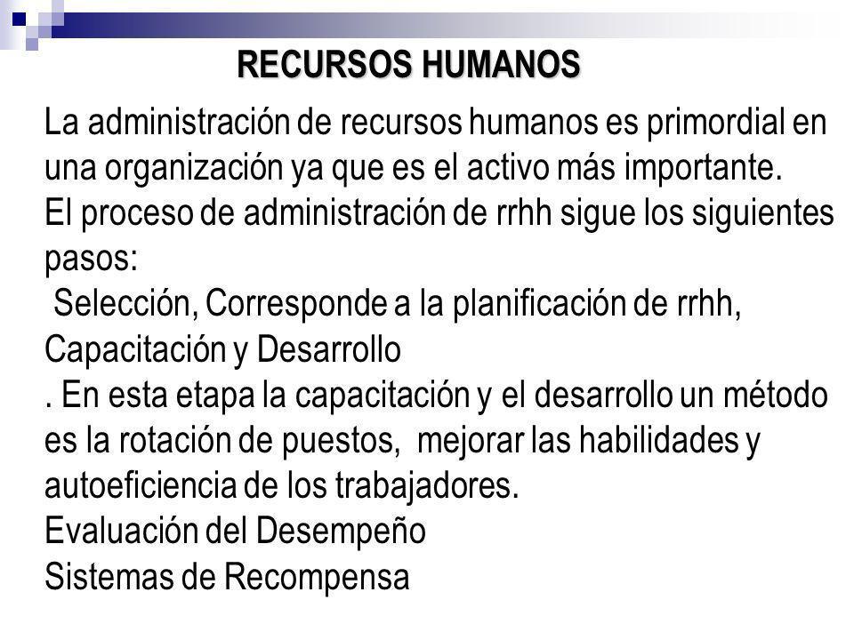 RECURSOS HUMANOS La administración de recursos humanos es primordial en una organización ya que es el activo más importante.