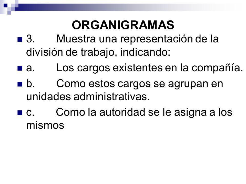 ORGANIGRAMAS 3. Muestra una representación de la división de trabajo, indicando: a. Los cargos existentes en la compañía.