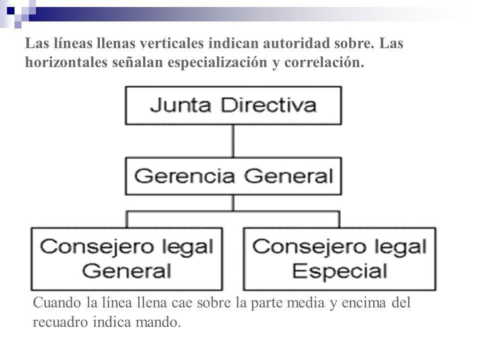 Las líneas llenas verticales indican autoridad sobre