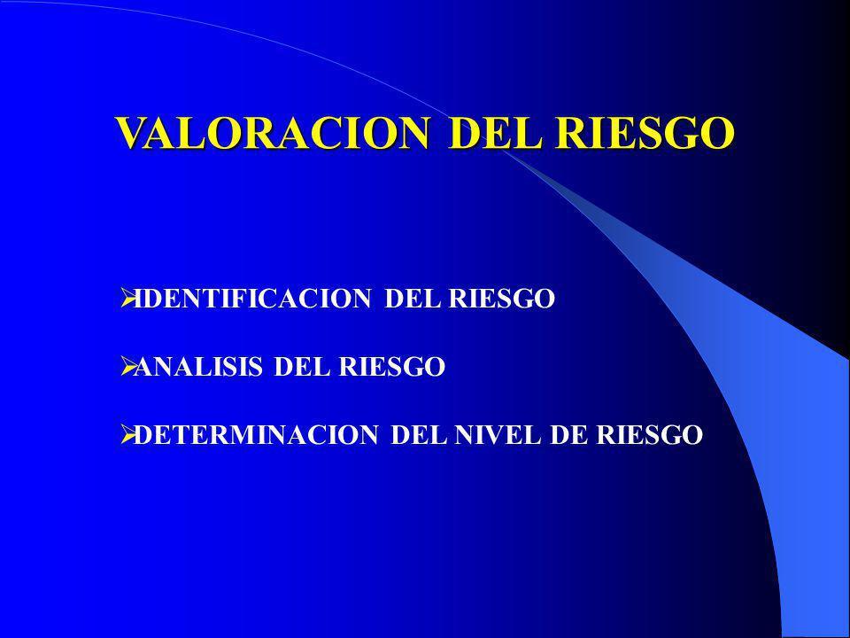 VALORACION DEL RIESGO IDENTIFICACION DEL RIESGO ANALISIS DEL RIESGO