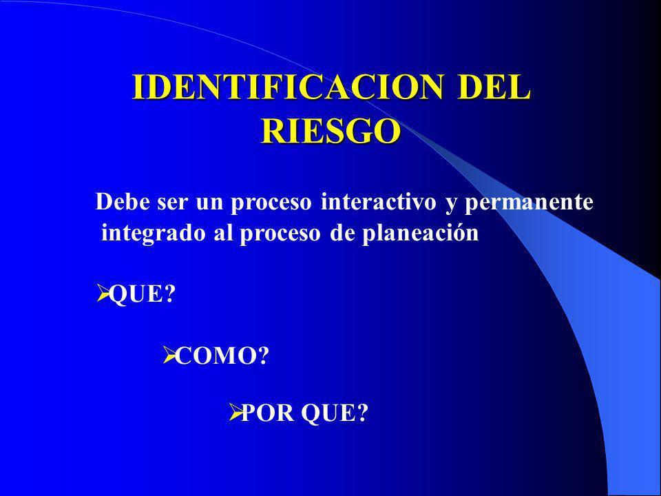 IDENTIFICACION DEL RIESGO