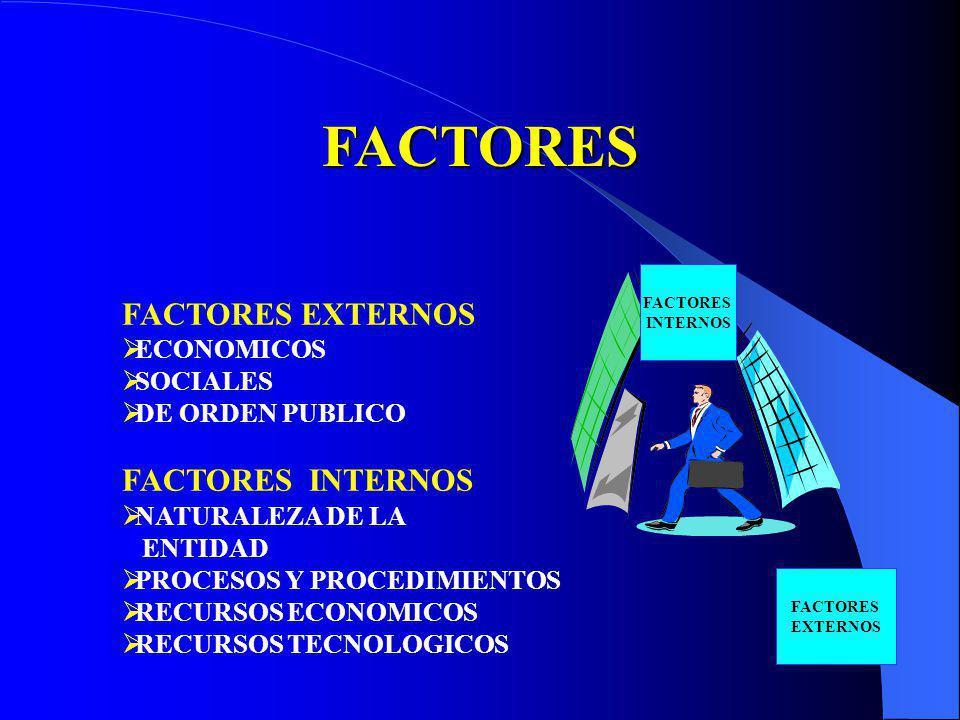 FACTORES FACTORES EXTERNOS FACTORES INTERNOS ECONOMICOS SOCIALES