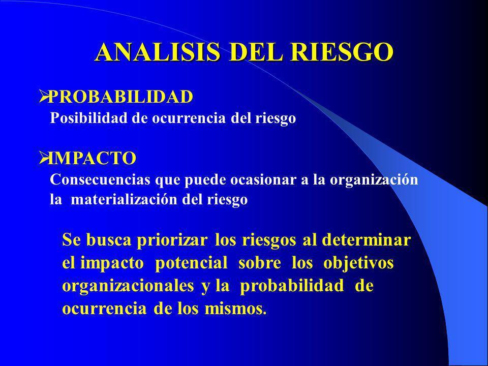 ANALISIS DEL RIESGO PROBABILIDAD IMPACTO