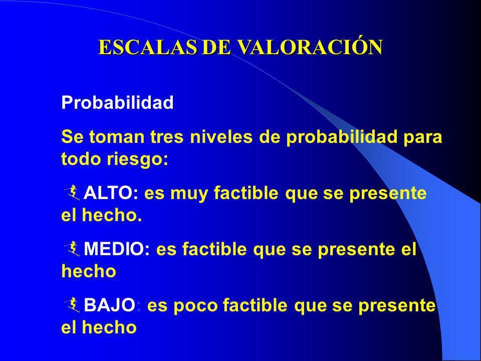 ESCALAS DE VALORACIÓN Probabilidad