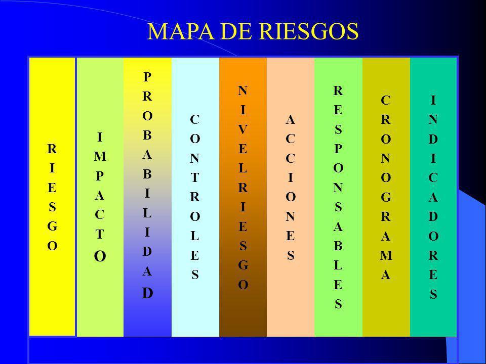 MAPA DE RIESGOS I N D C A O R E S G M P B L V T