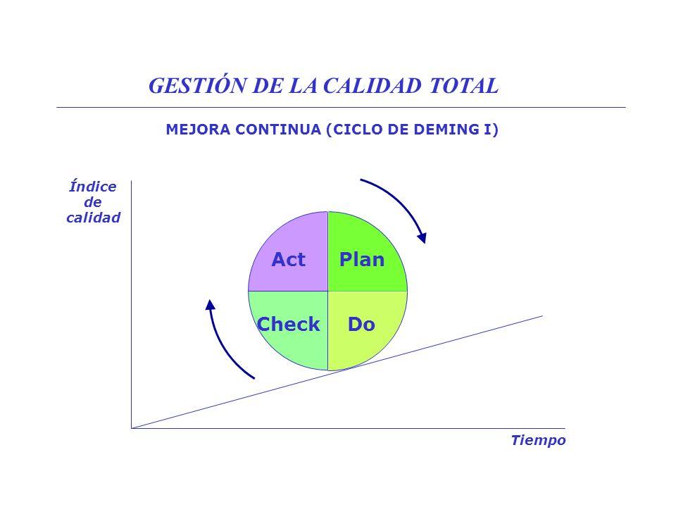 MEJORA CONTINUA (CICLO DE DEMING I)