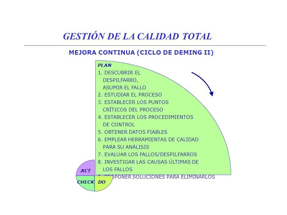 MEJORA CONTINUA (CICLO DE DEMING II)