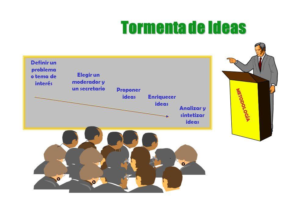 Tormenta de Ideas Definir un problema o tema de interés Elegir un