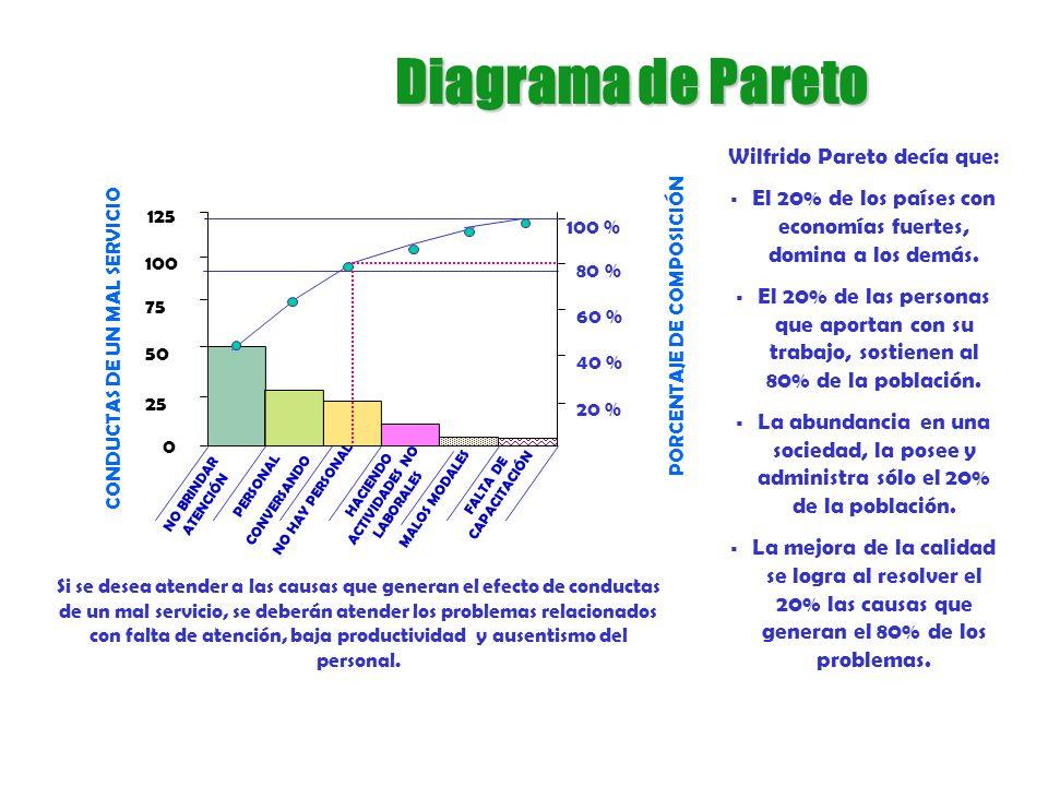 Diagrama de Pareto Wilfrido Pareto decía que: