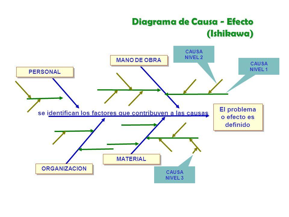 Diagrama de Causa - Efecto (Ishikawa)