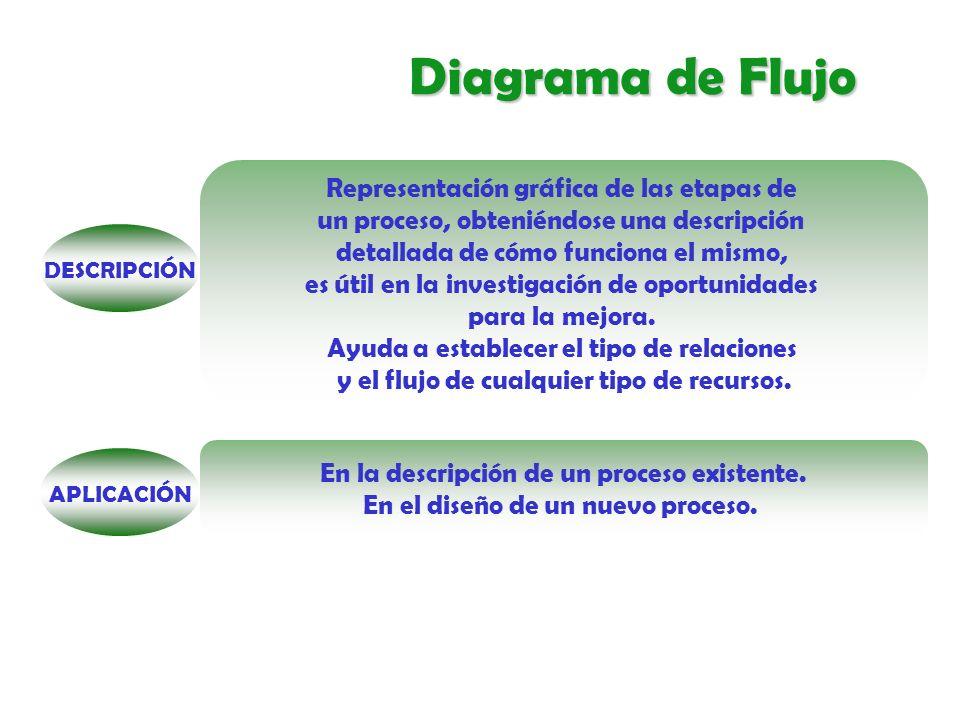 Diagrama de Flujo Representación gráfica de las etapas de