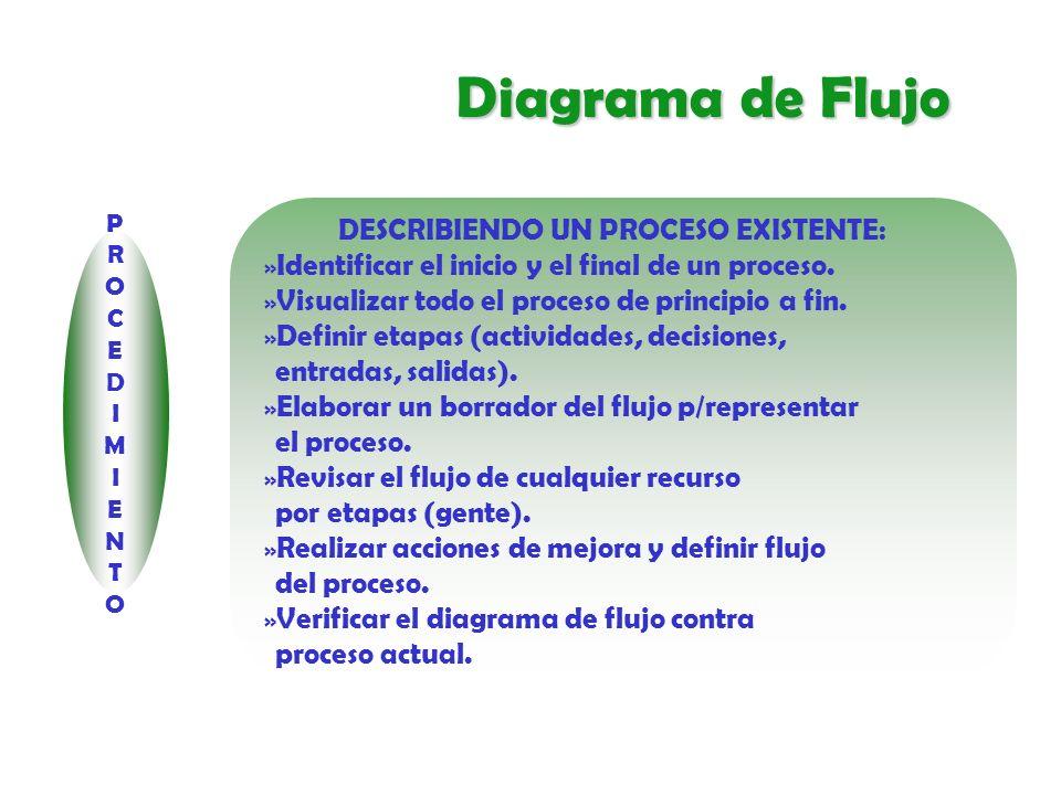 Diagrama de Flujo DESCRIBIENDO UN PROCESO EXISTENTE: