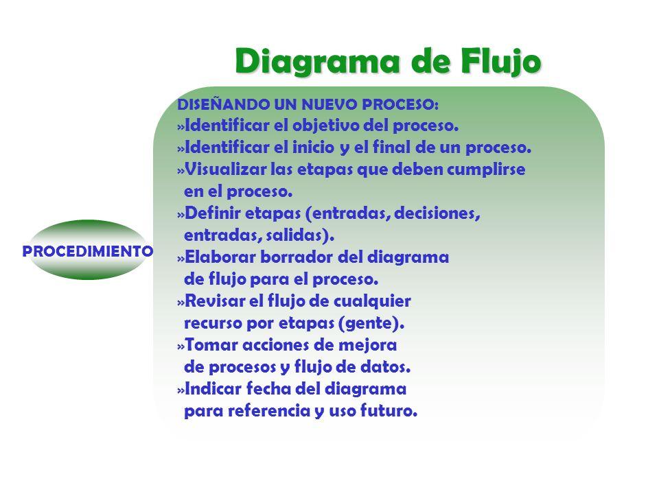 Diagrama de Flujo Identificar el objetivo del proceso.