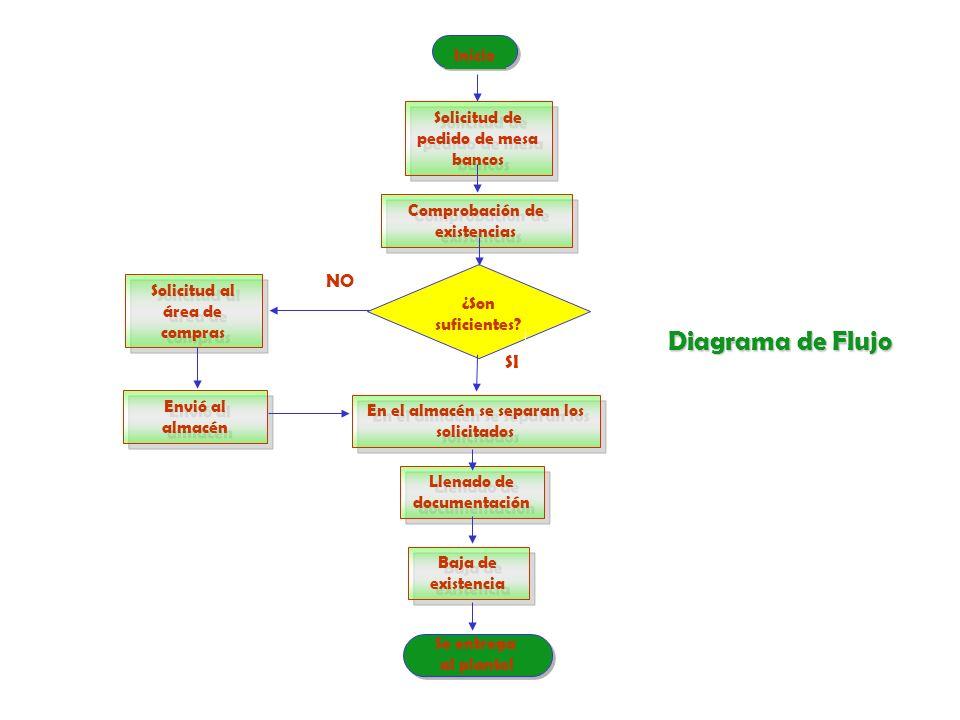 Diagrama de Flujo NO SI Inicio Solicitud de pedido de mesa bancos