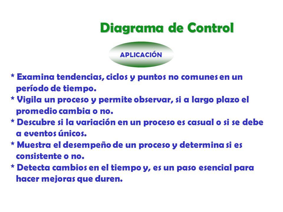 Diagrama de Control APLICACIÓN.