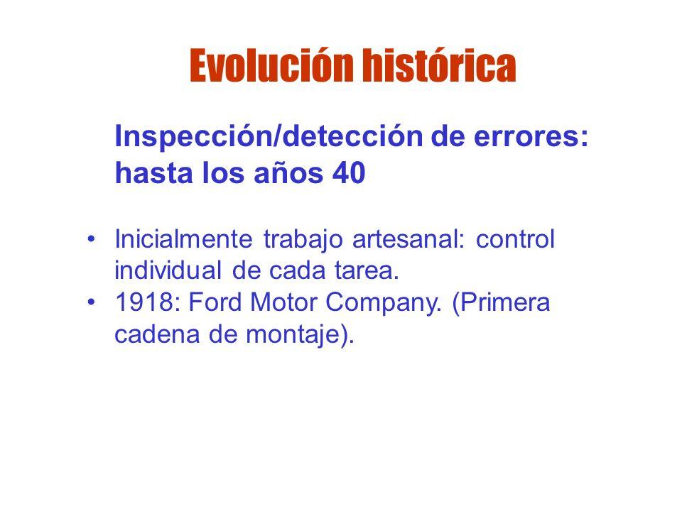 Evolución histórica Inspección/detección de errores: hasta los años 40