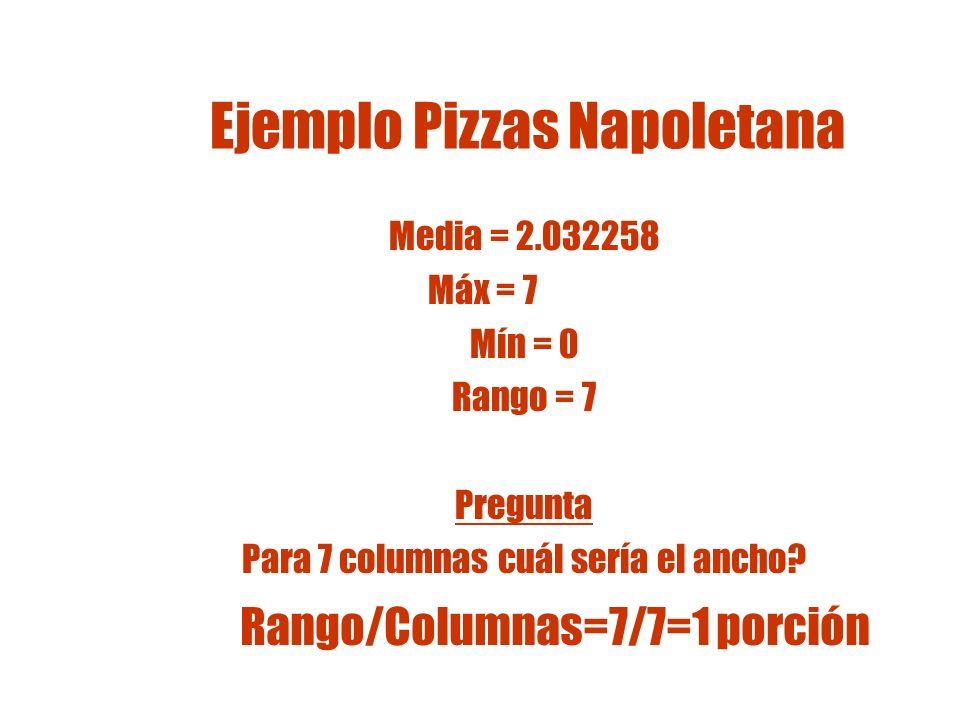 Ejemplo Pizzas Napoletana