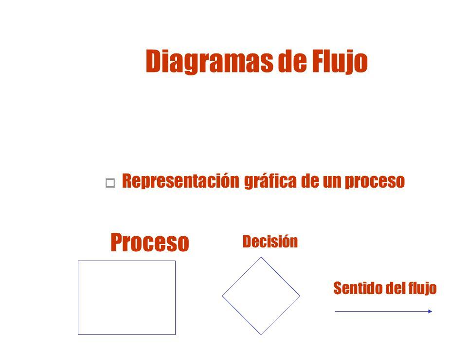 Representación gráfica de un proceso
