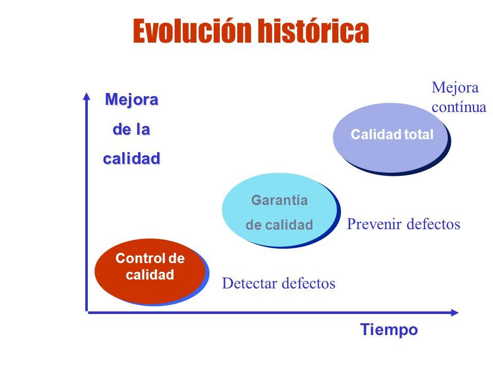 Evolución histórica Mejora contínua Mejora de la calidad