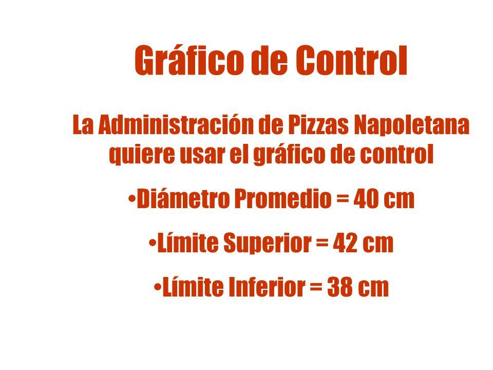 Gráfico de Control La Administración de Pizzas Napoletana quiere usar el gráfico de control. Diámetro Promedio = 40 cm.
