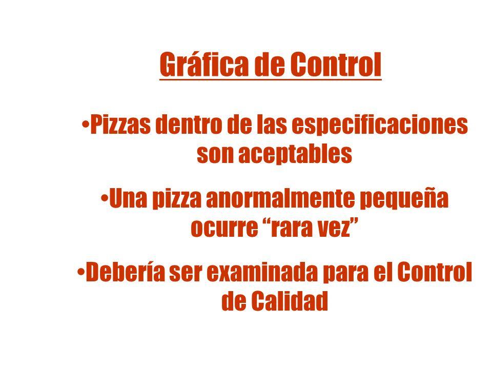 Gráfica de ControlPizzas dentro de las especificaciones son aceptables. Una pizza anormalmente pequeña ocurre rara vez