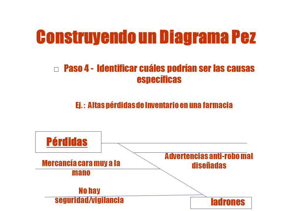 Construyendo un Diagrama Pez